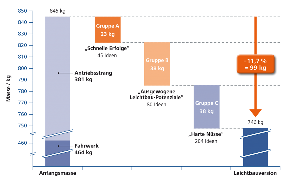 Leichtbauideen und ihre Umsetzungsmöglichkeiten (Quelle: Initiative Massiver Leichtbau)