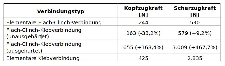 Tabelle2:Mechanische Eigenschaften von konventionellen und hybriden Flach-Clinch-Verbindungen