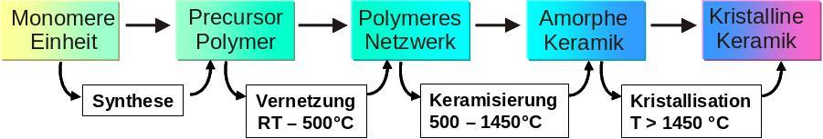 Bild 1: Schema zur Herstellung von Polymerkeramiken