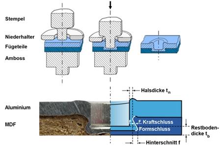 Abbildung 1: Schematische Darstellung zur Herstellung einer Flach-Clinch-Verbindung