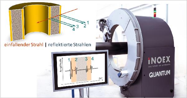 Abbildung 4: Prinzip einer Schichtdickenmessung mittels Terahertz-Technik: An Grenzflächen wird ein Teil der einfallenden Strahlung reflektiert bzw. transmittiert. Aus der Laufzeit zwischen den Pulsen kann unter Kenntnis des Brechungsindex auf die Schichtdicke zurückgeschlossen werden. Erstes kommerziell erhältliches THz-Schichtdickenmesssystem für die Prozessüberwachung in der Kunststoffrohrextrusion (mit freundlicher Genehmigung der iNOEX GmbH)