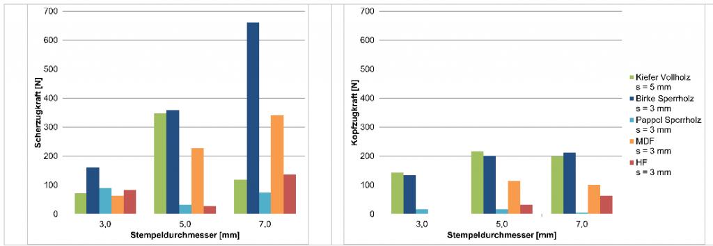 Abbildung 2: Einfluss des Stempeldurchmessers auf die Verbindungsfestigkeit