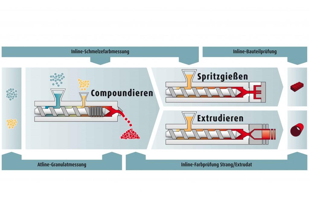 Abbildung 2: Die Prozesskette in der Kunststoffverarbeitung lässt sich heute mittels prozessnaher Farbmesssysteme nahezu lückenlos überwachen (Quelle: SKZ)