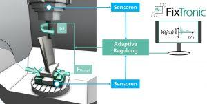 © Foto Fraunhofer IPT Das aktive Stabilisierungssystem FixTronic ermöglicht eine höhere dynamische Prozessstabilität in der Fräsbearbeitung