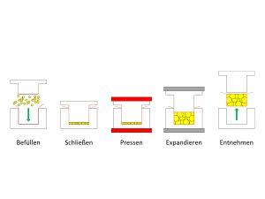 © Foto Fraunhofer UMSICHT Schematische Darstellung: Verfahren zur Herstellung eines Schaumformteils.