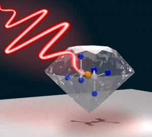 Die grafische Darstellung zeigt, wie ein Laserpuls das Farbzentrum im atomaren Gitter des Diamants, ein Silizium-Atom (gelb) und zwei Fehlstellen (grau), trifft. Grafik: AG Becher