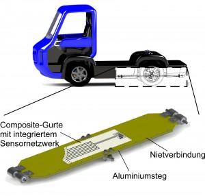 Grafische Darstellung der Blattfeder- Positionierung im Funktionsintegrativen Fahrzeugsystemträger (FiF), der im Rahmen des Sonderforschungsbereiches 639 am Institut für Leichtbau und Kunststofftechnik (ILK) der TU Dresden realisiert wird.