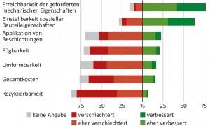FOREL_Diagramme_Kap2_Werkstoffe_und_Technologieeinsatz_mst-v4.cd