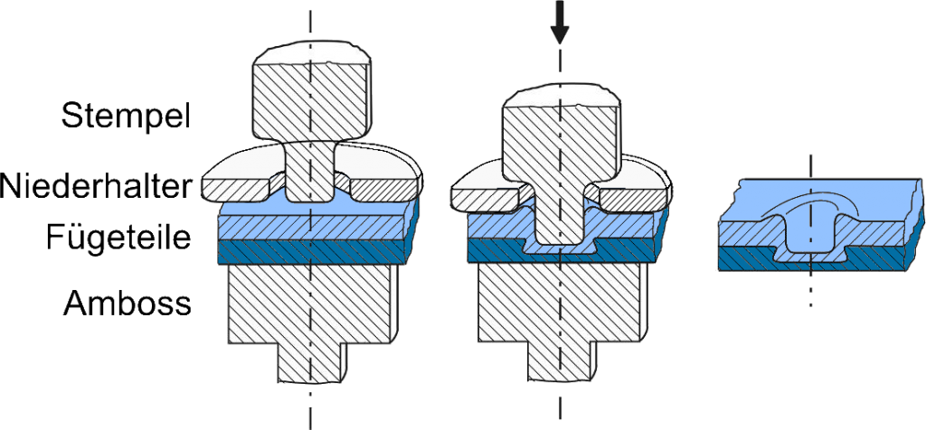 Abbildung 1:Verfahrensablauf des Flach-Clinchens