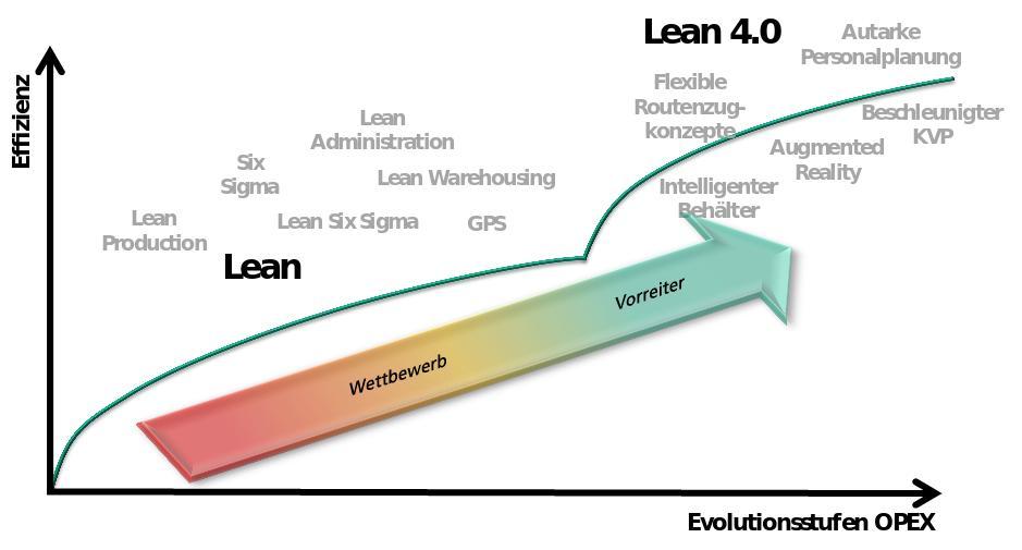 Abbildung: Lean 4.0 als kurzfristig realisierbare Evolutionsstufe zu mehr Effizienz