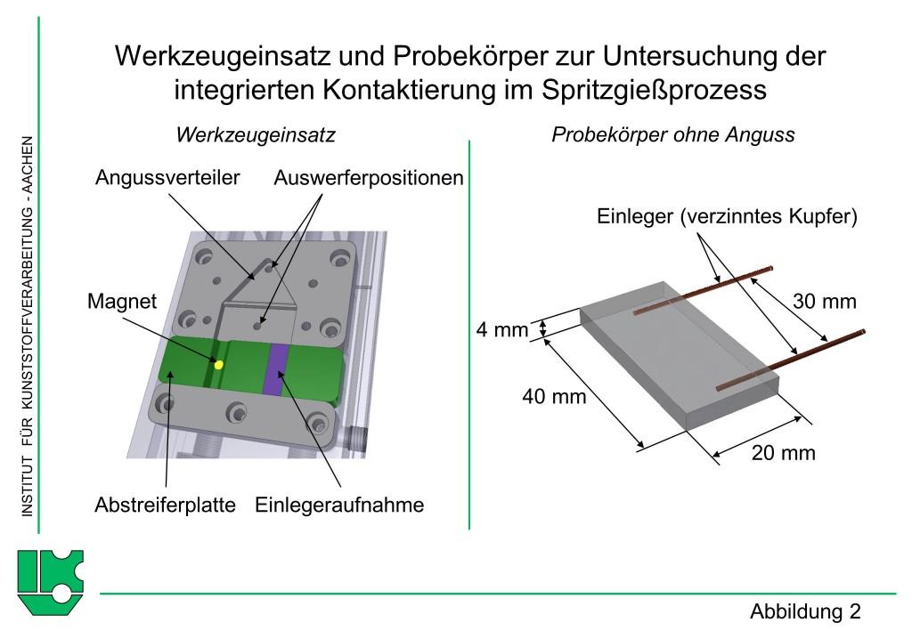 Abbildung 2Werkzeugeinsatz und Probekörper zur Untersuchung der integrierten Kontaktierung im Spritzgießprozess