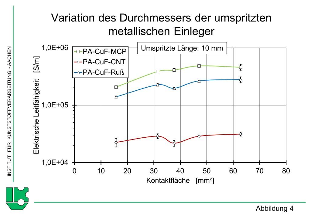 Abbildung 4Variation der umspritzten Länge der metallischen Einleger