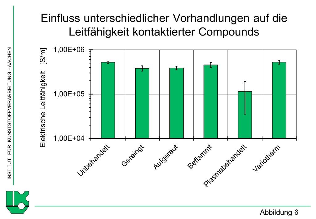Abbildung 6Einfluss unterschiedlicher Vorhandlungen auf die Verbundfestigkeit kontaktierter Compounds