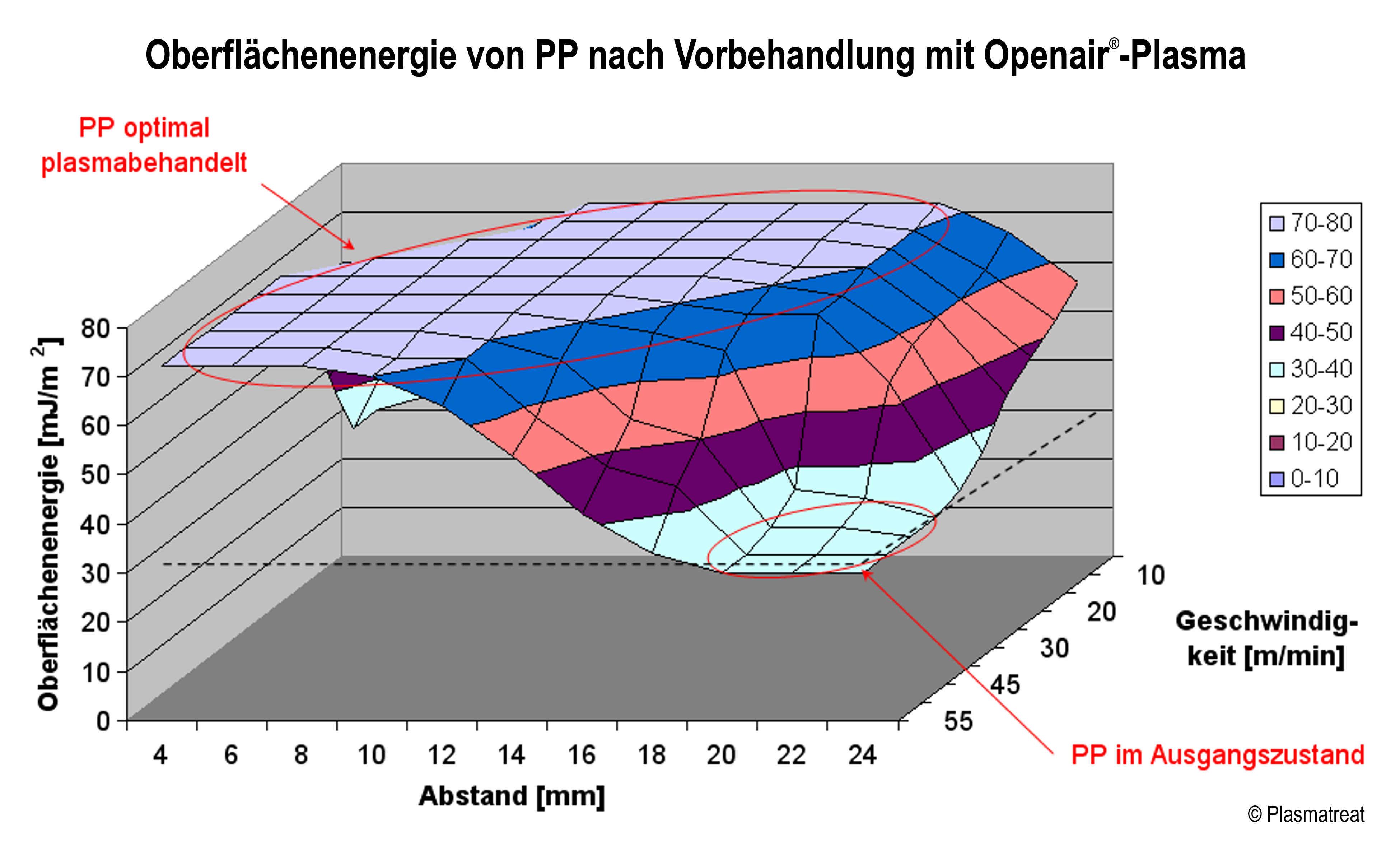 Bild 2. Grafik Plasmatreat Die Graphik zeigt eine unpolare Kunststoffoberfläche, die in Abhängigkeit von Abstand und Geschwindigkeit mit Plasma vorbehandelt wurde. Die Oberfläche wird nach der Behandlung polar und die Oberflächenenergie steigt auf >72mJ/m² bei großem Prozessfenster.