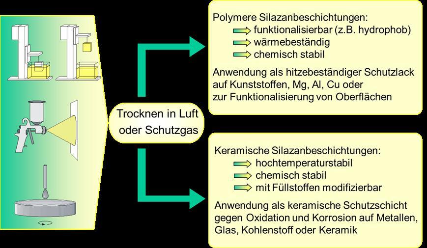 Bild 2: Herstellung und Anwendungen von Beschichtungen auf Polysilazanbasis