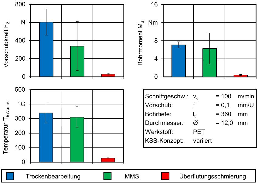 Abbildung 2: Thermomechanisches Belastungskollektiv unter Verwendung verschiedener KSS-Konzepte