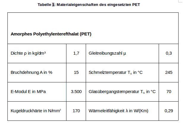Tabelle 1: Materialeigenschaften des eingesetzten PET