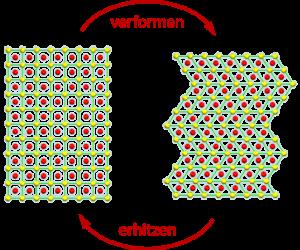 Wenn Formgedächtnislegierung ihre Form verändern, lösen sich die Gitterstrukturen des Werkstoffs nicht auf – sie klappen lediglich um. Dadurch treten keine realen Strukturversetzungen auf, was die schnelle Rückverformung in seine Grundform erst ermöglicht.