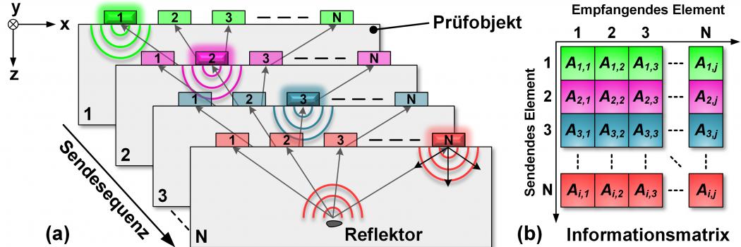 Qualitätssicherung von CFK-Laminaten mit modernen  Ultraschall-Rekonstruktionsverfahren
