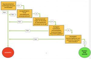 Ablaufdiagramm der CETS/ZVO-Prüfmethode für wissenschaftliche Arbeiten