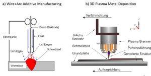 Schematische Darstellung des a) MSG Schweißens-WAAM [Din15] und des b) 3DPMD Verfahrens [Hoe17]