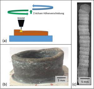 Generativ gefertigte Magnesiumstruktur mittels WAAM a) Prozessschema b) generativ gefertigtes Bauteil im Zustand wie geschweißt c) Makroaufnahme der Bauteilstruktur