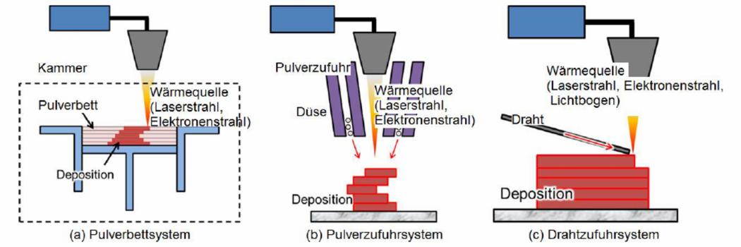 Lichtbogenbasierte additive Fertigung mit Draht und Pulver als Zusatzwerkstoff
