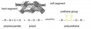 Abbildung 1: Morphologie der Polyurethane