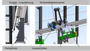 Abbildung 2: Systemaufbau integrativer Eintrennroboter