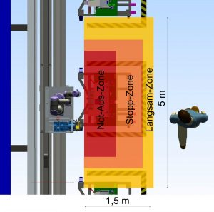 Abbildung 3: Einteilung der Sicherheitsbereiche des Laser-scanners (Draufsicht)