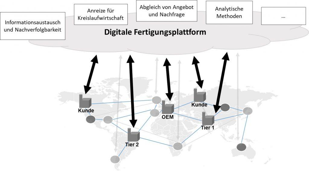 Abbildung 1 Prinzip der zentralen, digitalen Fertigungsplattform zum Sammeln, Aggregieren und Austauschen von Informationen sowie Anwendungen zur Datenauswertung