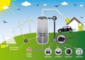 Wasserstoff aus Erdgas ohne CO2-Emissionen: Die Methanpyrolyse mittels Blasensäulenreaktor ermöglicht eine klimafreundliche Nutzung von fossilem Erdgas.