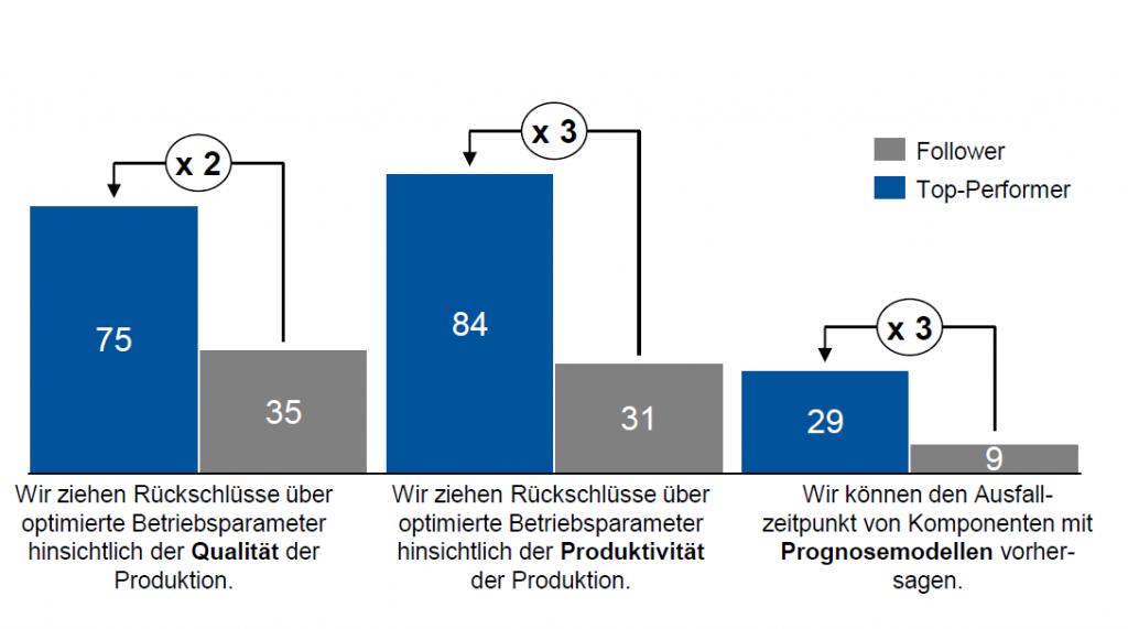 Abbildung 2: Rückschlüsse über Qualität und Produktivität versprechen aktuell den größeren Nutzen als die Vorhersage von Ausfallzeitpunkten (eigene Darstellung)