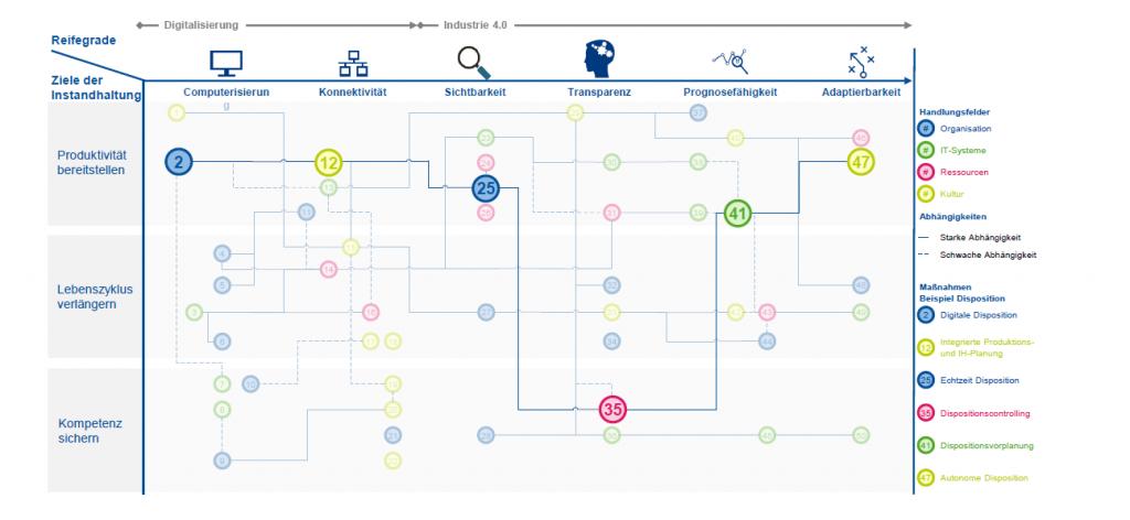 Abbildung 3: Beispiel einer Smart-Maintenance-Roadmap des FIR an der RWTH Aachen (eigene Darstellung)