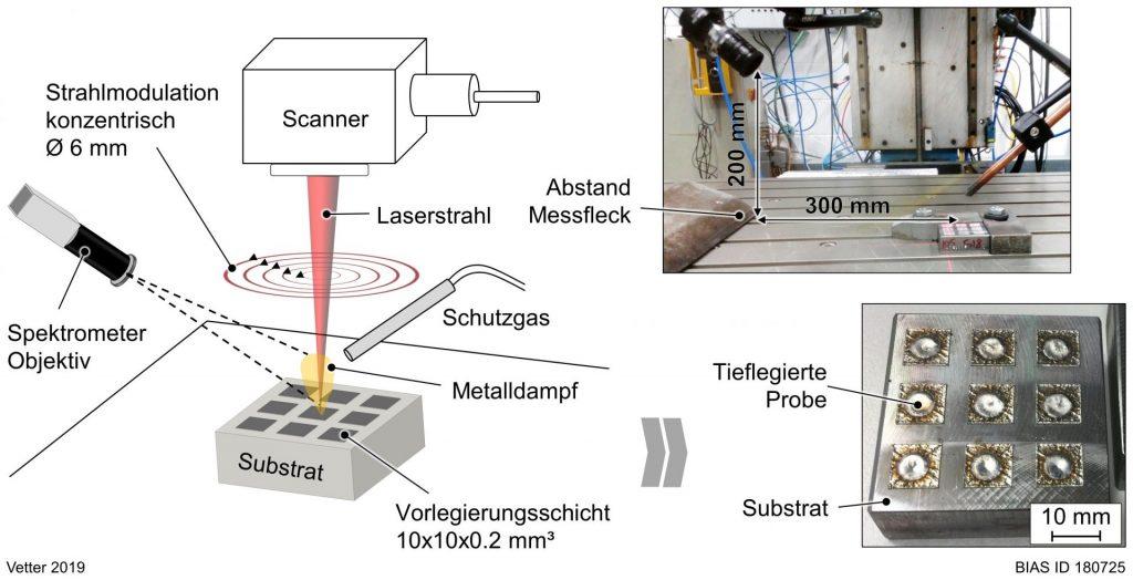 Bild 1: Laser-Tieflegieren mit Prozessüberwachung mittels Spektroskopie.