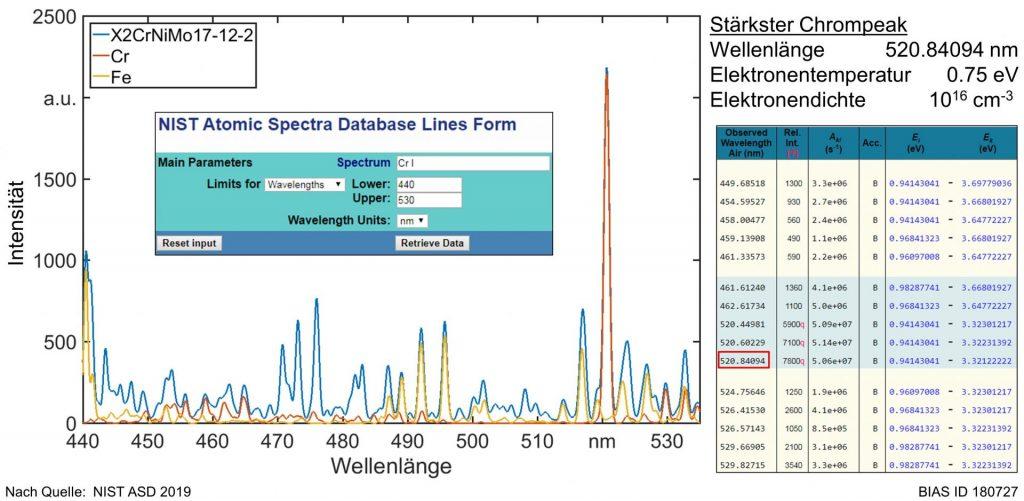 Bild 3: LTE-Spektrum von 1.4404 (X2CrNiMo17-12-2) sowie durch Eisen und Chrom entstehende Emissionsanteile
