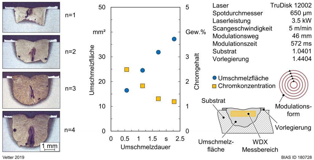 Bild 4: Einfluss der Anzahl an Umschmelzvorgängen auf das Umschmelzvolumen und die Chromkonzentration der Legierung.