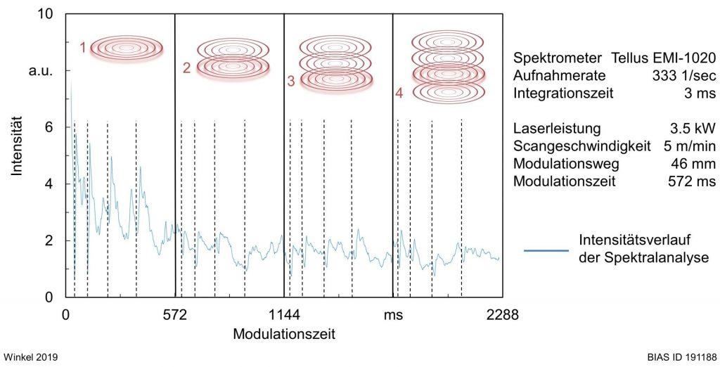 Bild 5: Intensitätsverlauf der Spektralanalyse bei viermaligem Umschmelzen und einer gesamten Prozessdauer von 2288 ms.