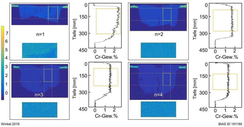 Bild 6: Chemische Analyse der Chromkonzentration (WDX) von Proben nach insgesamt einem, zwei, drei und vier Umschmelzvorgängen. Das Messfeld wird durch den gelben Auswahlkasten dargestellt.