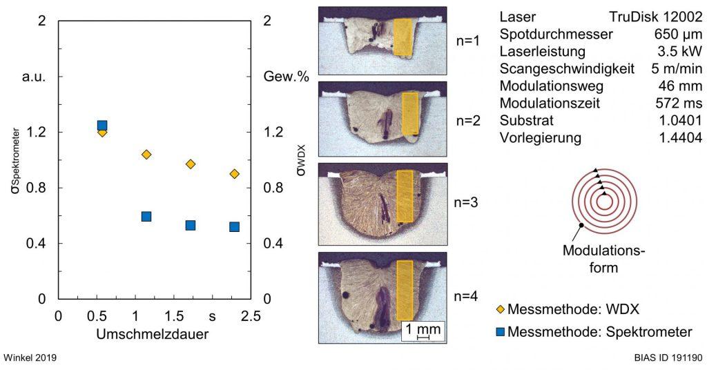 Bild 7: Vergleich der Homogenität der Chromkonzentration auf Basis der Standardabweichung von Messpunkten der WDX-Analyse und der Spektralanalyse.