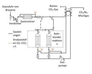 Abbildung 2: Prozessablauf im »CaSCaDe«-Rückgewinnungsverfahren.