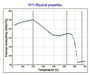 Bild 2: Wärmeleitfähigkeit von Aluminium 7075 als Funktion der Wärmebehandlung – berechnet mit JMatPro®
