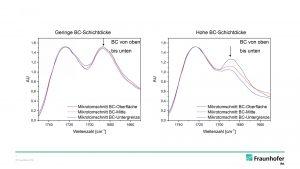 Abb. 2: Infrarotspektren von Basislack-Mikrotomschnitten zur Analyse der Isocyanat-Durchdringung durch den Klarlack-Härter.