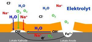 Abb. 4: Ablauf der atmosphärischen Korrosion z. B. unter dem Salzsprühnebeltest (Bild: Fraunhofer IPA)