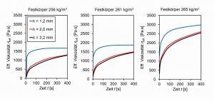 Abb. 3: Aus rheologischen Messdaten berechneter Anstieg der effektiven Viskosität während des Verlaufens eines thixotropen Automobilbasislacks für drei verschiedene Strukturwellenlängen und bei drei verschiedenen Festkörperkonzentrationen (Abdunstungszuständen)