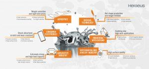 Amorphe Metalle eignen sich durch ihre besonderen Materialeigenschaften für eine Vielzahl von Hightech-Anwendungen. (Quelle: Heraeus AMLOY)