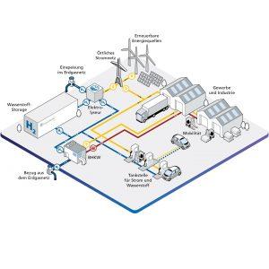 Wasserstofffabrik der Zukunft