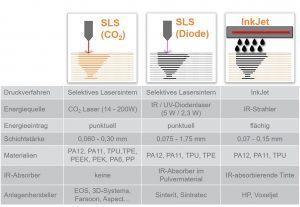 Abbildung 1: Vergleich der pulverbasierten additiven Fertigungsverfahren SLS und InkJet