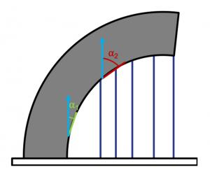 Abbildung 3: Stützstrukturen in Abhängigkeit des Überhangwinkels