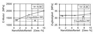 Bild 1: Einfluss des Nanofüllstoffanteils auf den E-Modul und die Zugfestigkeit im Vergleich zum ungefüllten PP [10]
